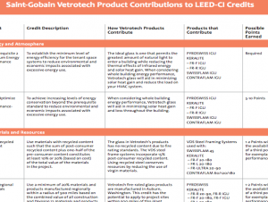 Saint-Gobain Vetrotech Product Contributions to LE